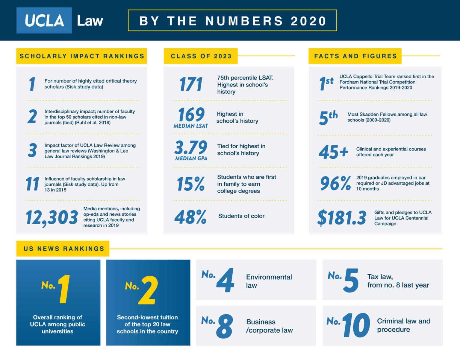 UCLA Law School 2020 Key Statistics